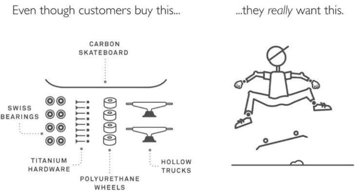 Grafik: Was Kunden wollen und erwarten