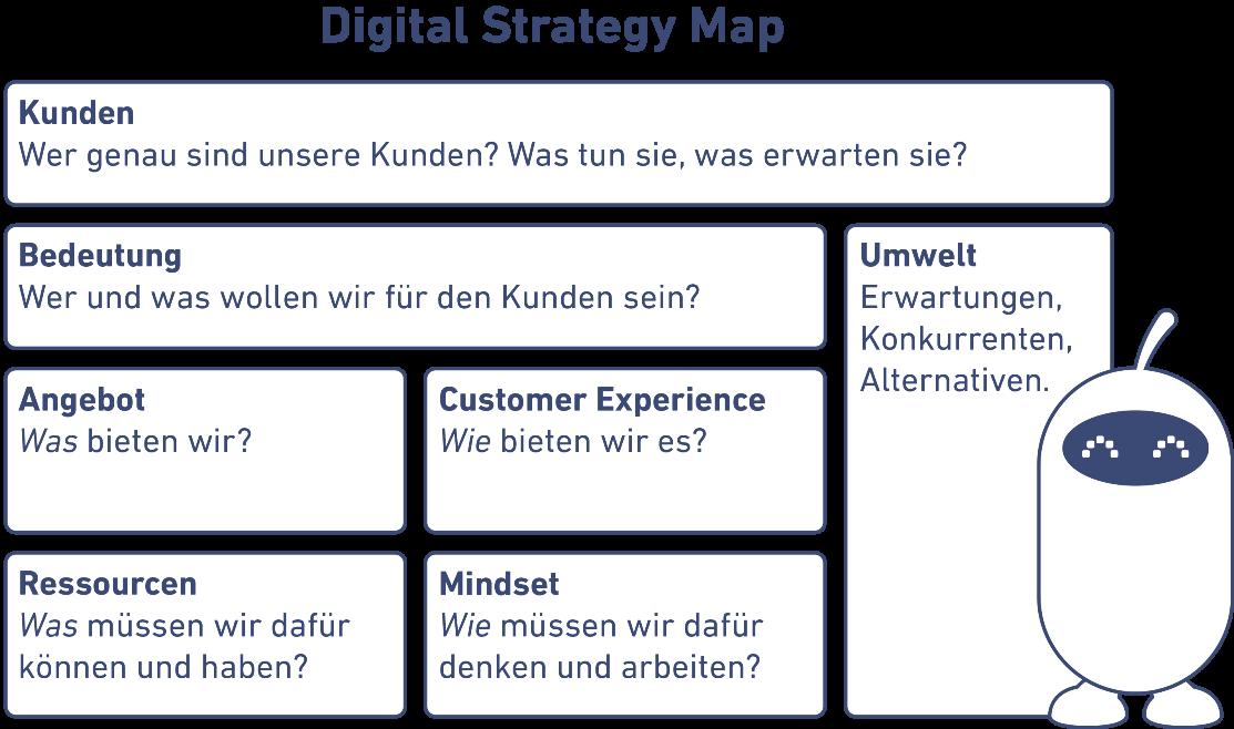 Digital Strategy Map von Ömer Atiker