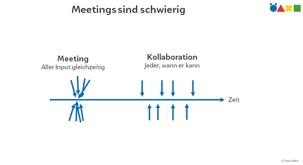 Grafik: Meetings sind schwierig