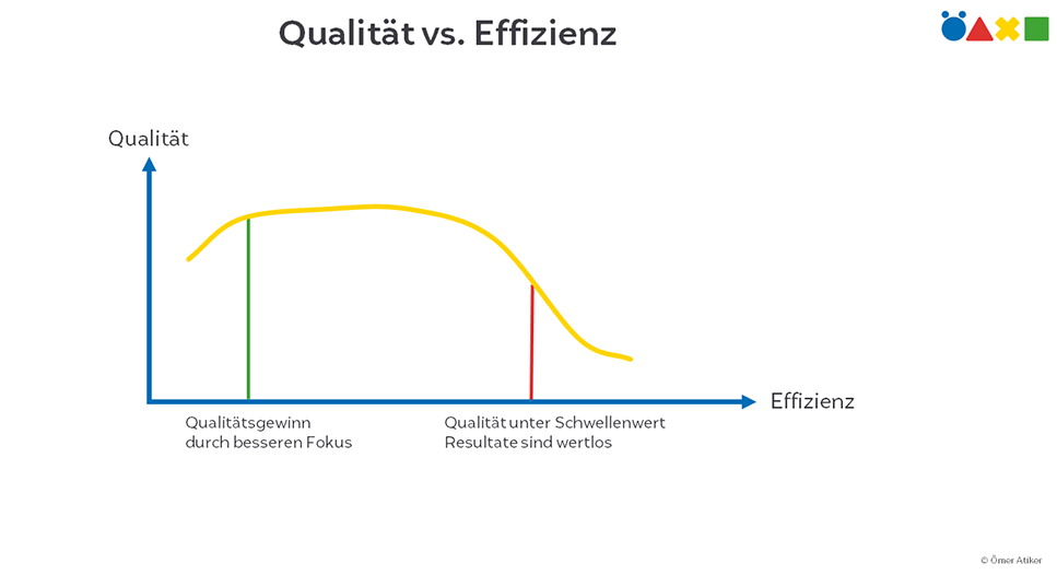 Grafik Qualität vs. Effizienz