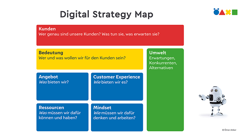 Atikers Digital Strategy Map