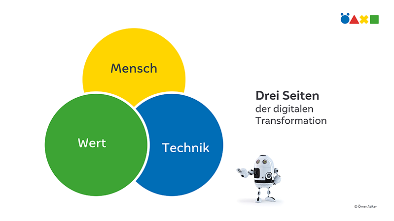 Drei Seiten der digitalen Transformation