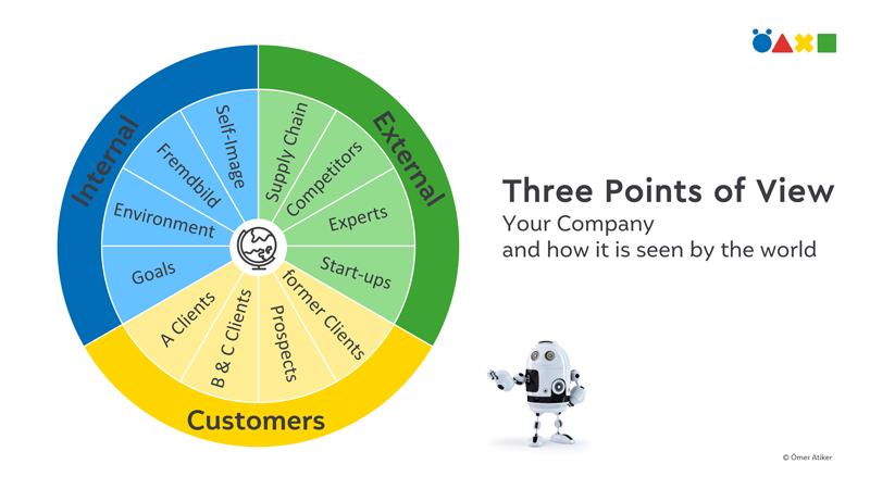 Drei Blickwinkel auf Ihr Unternehmen